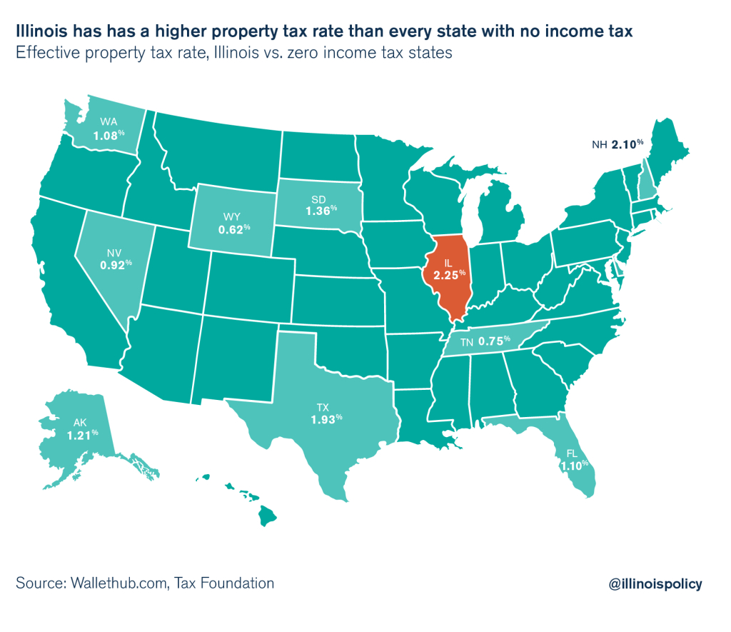 Illinois Has Higher Property Taxes Than Every State With No Income Tax pertaining to States Without Income Tax Map