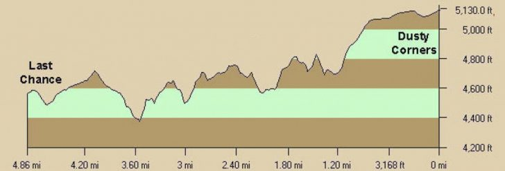 Western States 100 Course Map