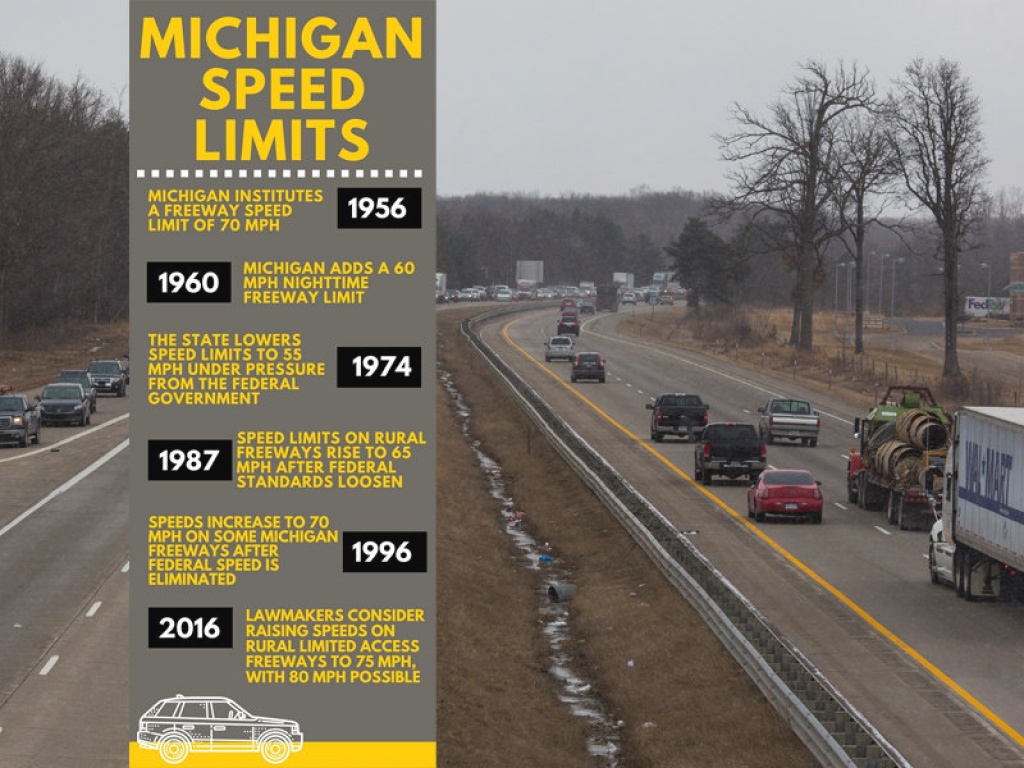 Michigan's Proposed 75-80 Mph Speed Limit Would Be Highest In in Interstate Speed Limits By State Map