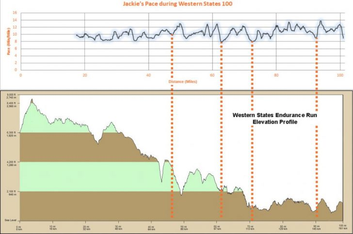 Western States 100 Map