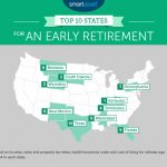 The Best States For An Early Retirement   Smartasset Throughout Retirement Friendly States Map